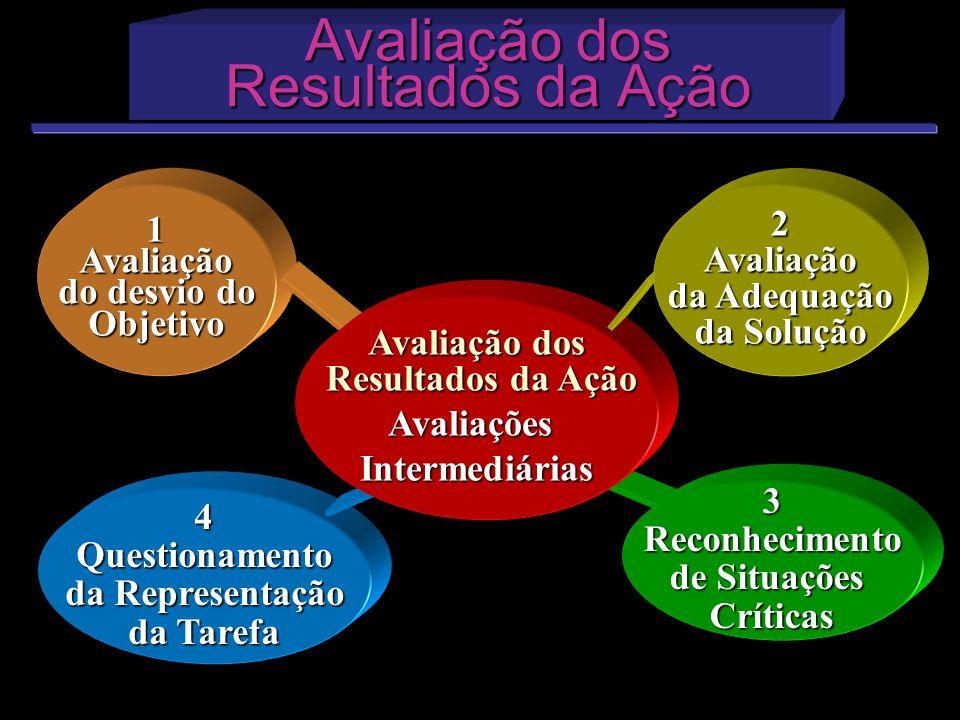 Avaliação dos Resultados da Ação Avaliação dos Resultados da Ação 1Avaliação do desvio do Objetivo 4Questionamento da Representação da Tarefa Avaliaçã