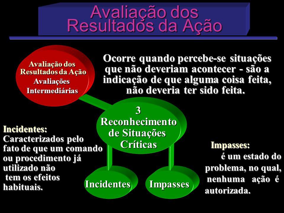 Avaliação dos Resultados da Ação Avaliação dos Resultados da Ação Avaliação dos Resultados da Ação AvaliaçõesIntermediárias IncidentesImpasses Ocorre