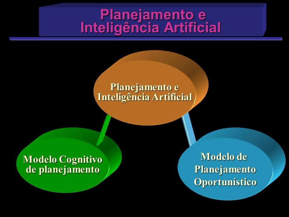 Planejamento e Inteligência Artificial Planejamento e Inteligência Artificial Modelo Cognitivo de planejamento Modelo de PlanejamentoOportunístico Pla