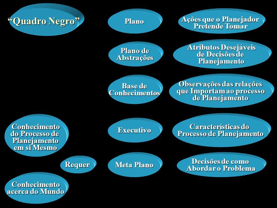 Conhecimento acerca do Mundo Atributos Desejáveis de Decisões de Planejamento Ações que o Planejador Pretende Tomar Plano Observações das relações que