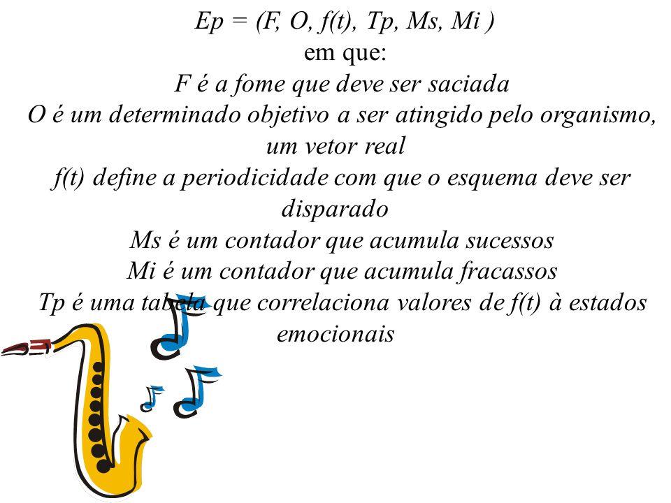 Ep = (F, O, f(t), Tp, Ms, Mi ) em que: F é a fome que deve ser saciada O é um determinado objetivo a ser atingido pelo organismo, um vetor real f(t) d