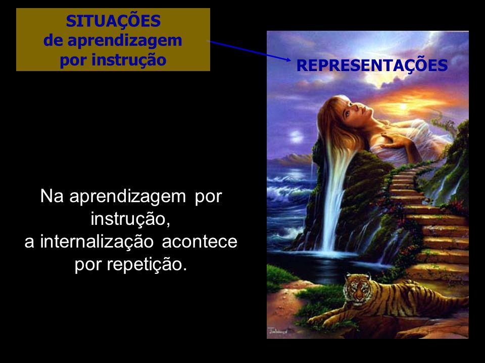 REPRESENTAÇÕES Na aprendizagem por instrução, a internalização acontece por repetição. SITUAÇÕES de aprendizagem por instrução