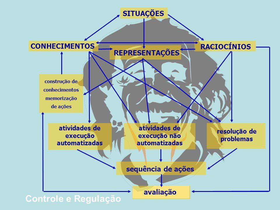 SITUAÇÕES CONHECIMENTOS REPRESENTAÇÕES RACIOCÍNIOS construção de conhecimentos memorização de ações atividades de execução automatizadas atividades de