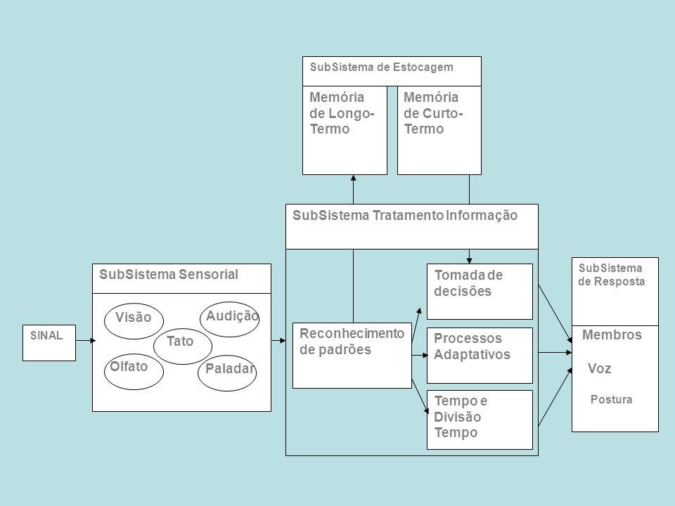 SINAL SubSistema de Estocagem Memória de Longo- Termo Memória de Curto- Termo Membros Postura Voz SubSistema de Resposta Reconhecimento de padrões Tom
