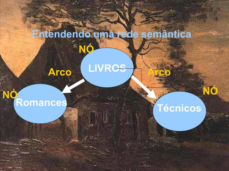 Entendendo uma rede semântica LIVROS Romances Técnicos NÓ Arco