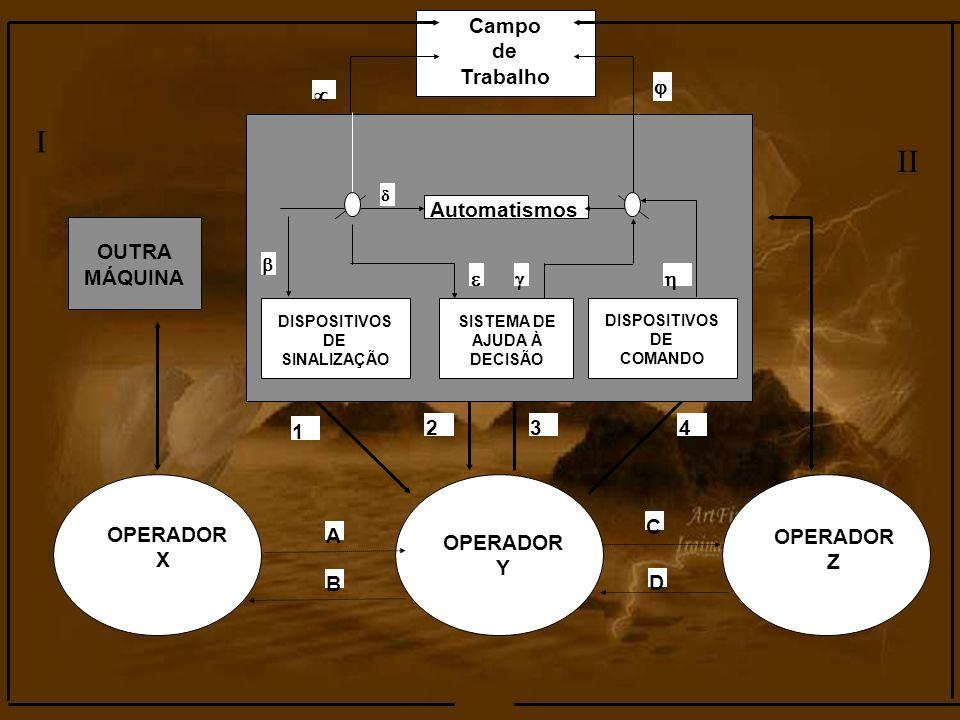 1 234 Campo de Trabalho Automatismos OUTRA MÁQUINA DISPOSITIVOS DE SINALIZAÇÃO SISTEMA DE AJUDA À DECISÃO DISPOSITIVOS DE COMANDO OPERADOR X OPERADOR
