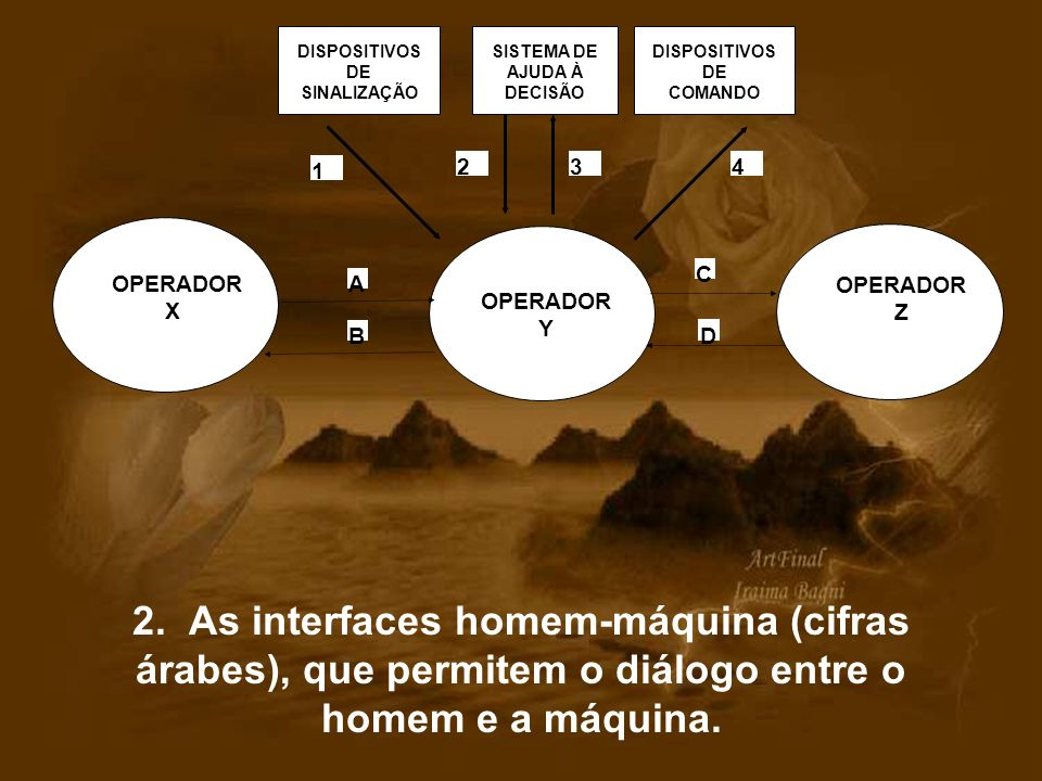 2. As interfaces homem-máquina (cifras árabes), que permitem o diálogo entre o homem e a máquina. OPERADOR Y 1 234 DISPOSITIVOS DE SINALIZAÇÃO SISTEMA