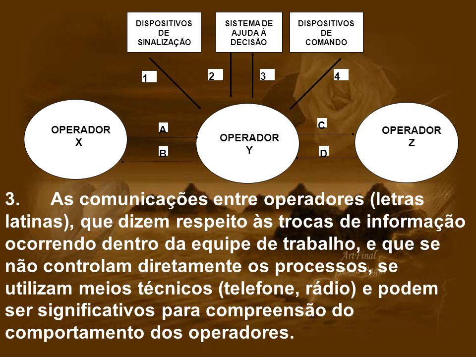 OPERADOR Y 1 234 DISPOSITIVOS DE SINALIZAÇÃO SISTEMA DE AJUDA À DECISÃO DISPOSITIVOS DE COMANDO OPERADOR X OPERADOR Z A B D C 3. As comunicações entre