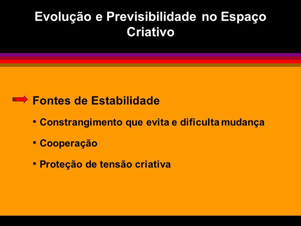 Evolução e Previsibilidade no Espaço Criativo Fontes de Estabilidade Constrangimento que evita e dificulta mudança Cooperação Proteção de tensão criativa