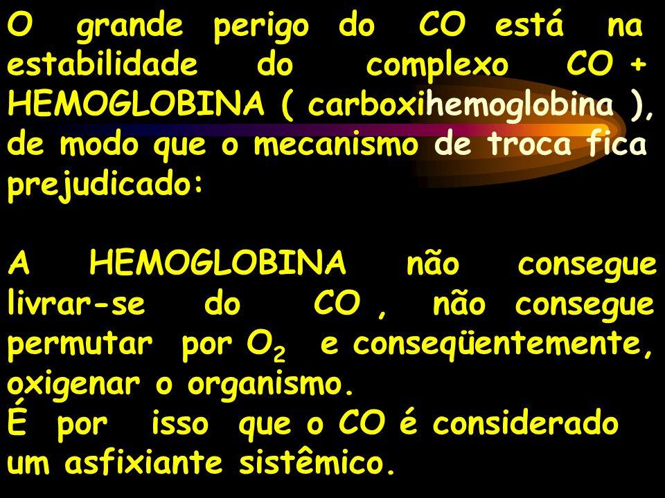 O grande perigo do CO está na estabilidade do complexo CO + HEMOGLOBINA ( carboxihemoglobina ), de modo que o mecanismo de troca fica prejudicado: A H