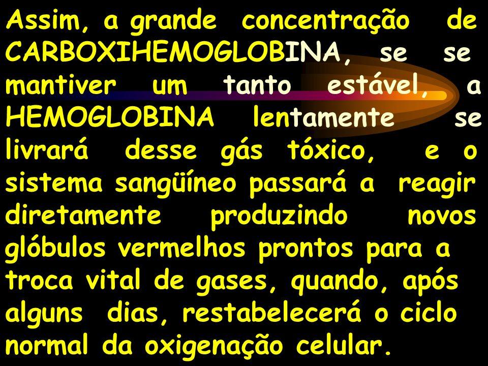 Assim, a grande concentração de CARBOXIHEMOGLOBINA, se se mantiver um tanto estável, a HEMOGLOBINA lentamente se livrará desse gás tóxico, e o sistema