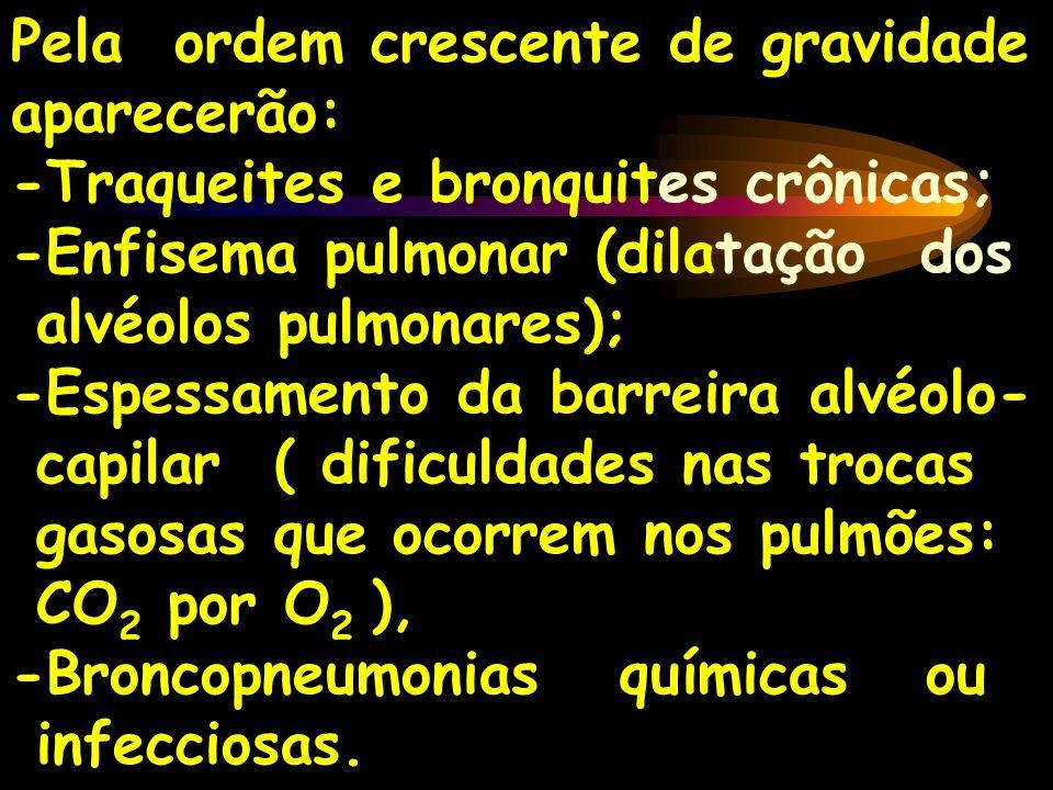 Pela ordem crescente de gravidade aparecerão: -Traqueites e bronquites crônicas; -Enfisema pulmonar (dilatação dos alvéolos pulmonares); -Espessamento
