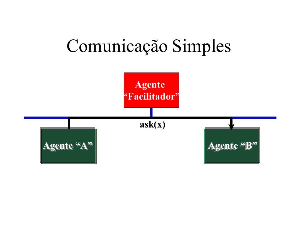 Comunicação Simples Agente B Agente Facilitador ask(x) Agente A Agente BAgente A