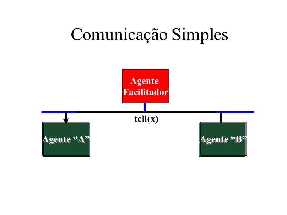 Comunicação Simples Agente Facilitador Agente AAgente B tell(x) Agente BAgente A