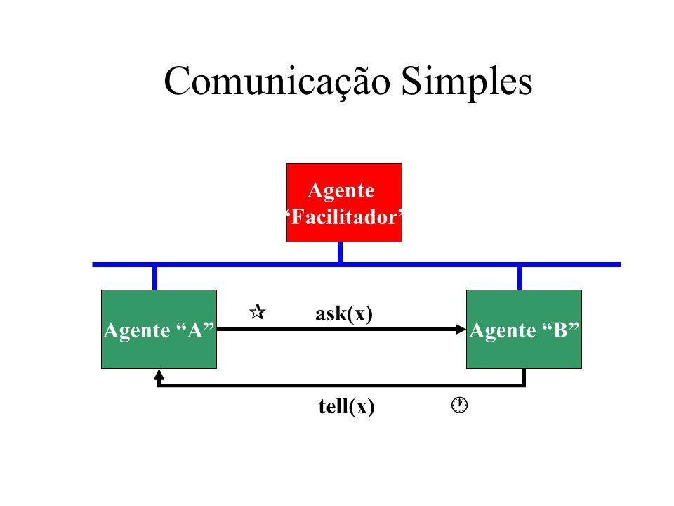 Comunicação Simples Agente Facilitador Agente AAgente B ask(x) tell(x)