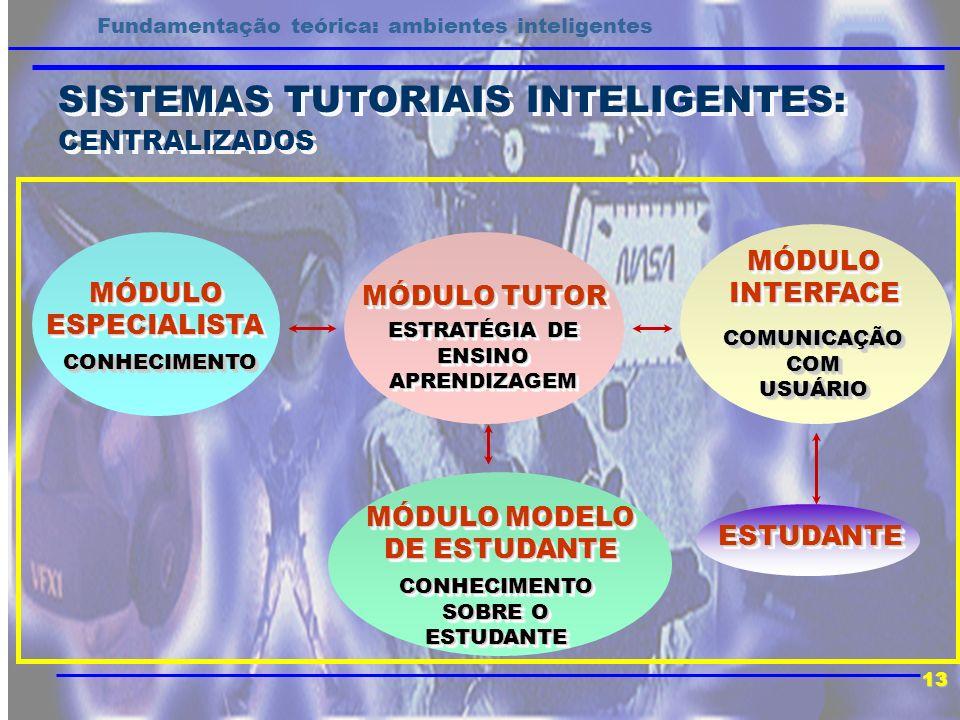 SISTEMAS TUTORIAIS INTELIGENTES: CENTRALIZADOS SISTEMAS TUTORIAIS INTELIGENTES: CENTRALIZADOS 13 Fundamentação teórica: ambientes inteligentes MÓDULO