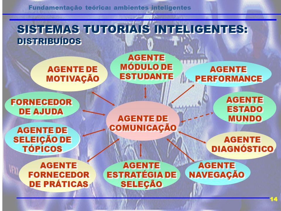 SISTEMAS TUTORIAIS INTELIGENTES: DISTRIBUÍDOS SISTEMAS TUTORIAIS INTELIGENTES: DISTRIBUÍDOS 14 Fundamentação teórica: ambientes inteligentes AGENTE DE