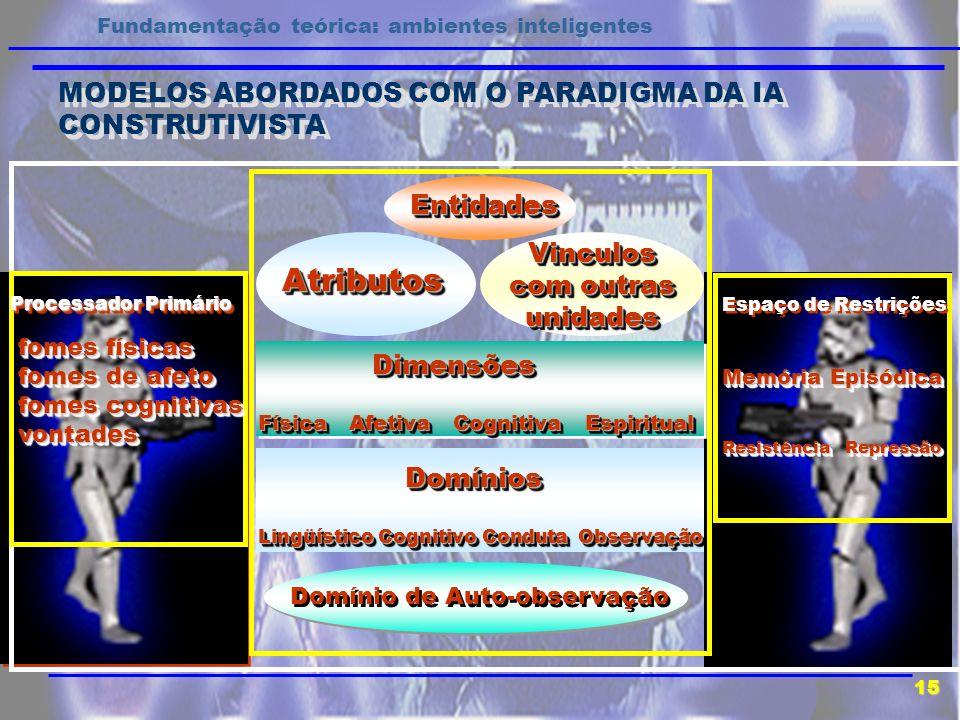 MODELOS ABORDADOS COM O PARADIGMA DA IA CONSTRUTIVISTA Fundamentação teórica: ambientes inteligentes 15 EntidadesEntidades Processador Primário fomes
