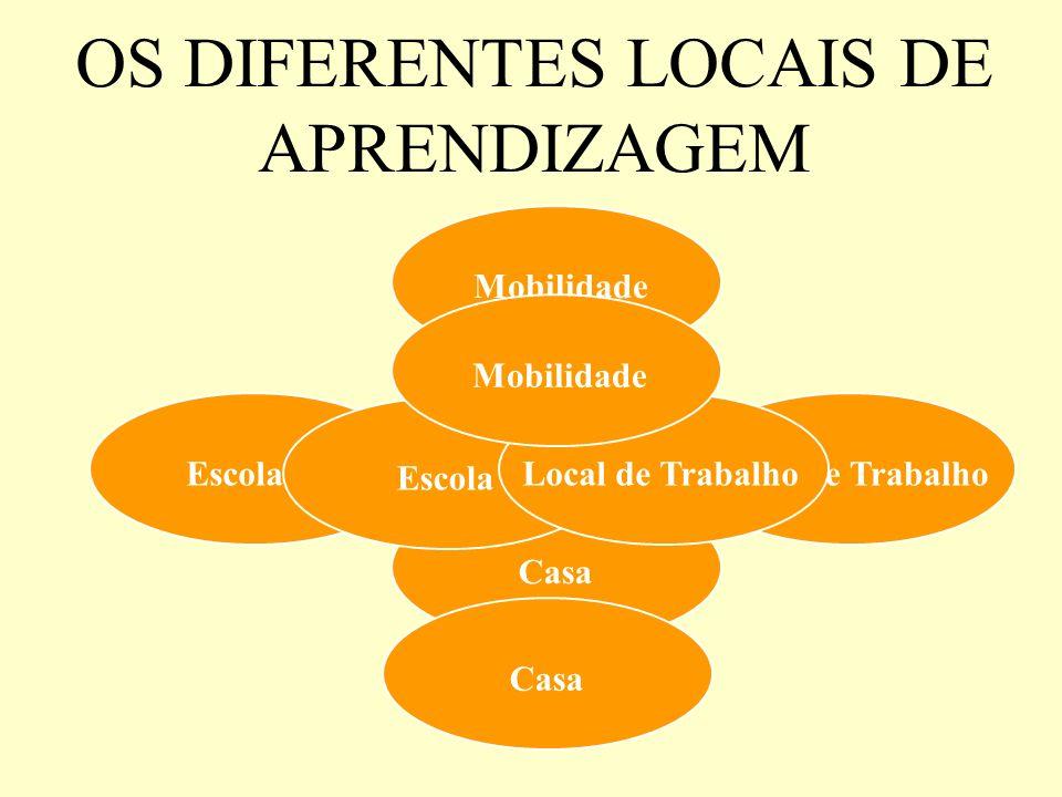 Casa Mobilidade Local de TrabalhoEscola Local de TrabalhoMobilidade OS DIFERENTES LOCAIS DE APRENDIZAGEM