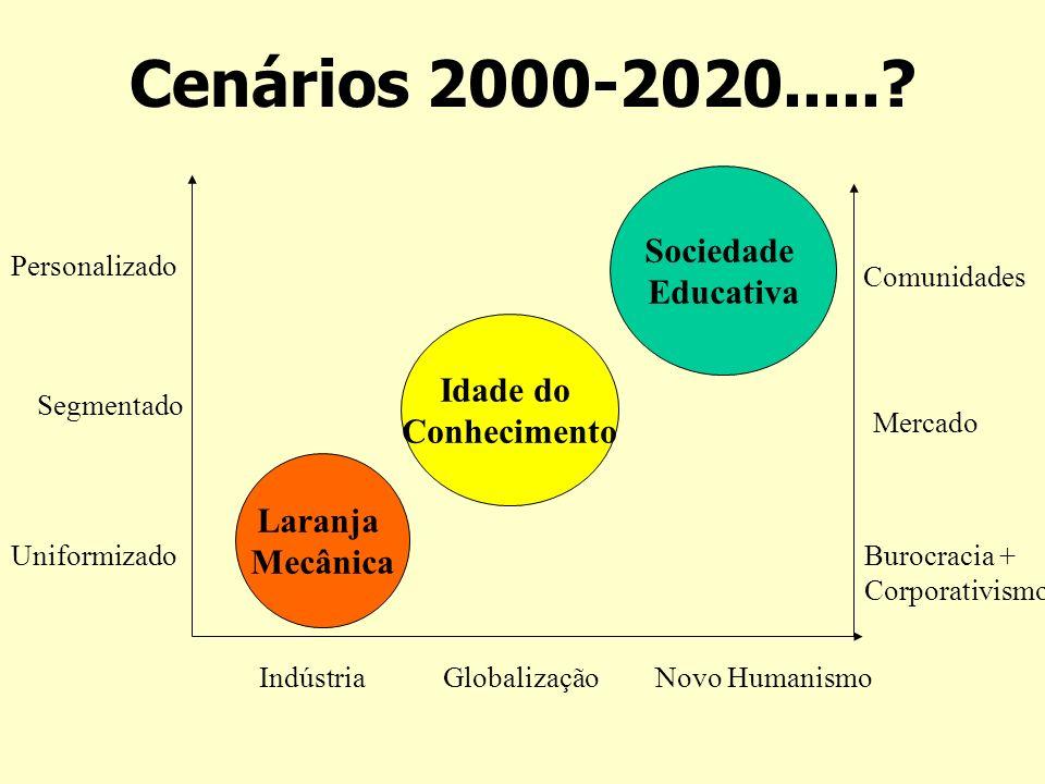 Cenários 2000-2020.....? Uniformizado Segmentado Personalizado Indústria Globalização Burocracia + Corporativismo Mercado Comunidades Laranja Mecânica