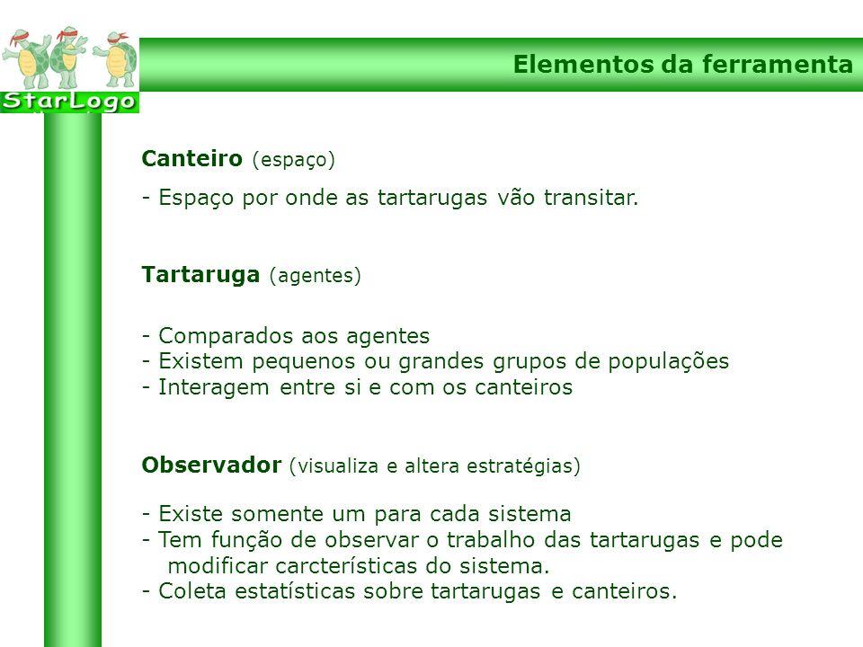 Elementos da ferramenta Canteiro (espaço) - Espaço por onde as tartarugas vão transitar.
