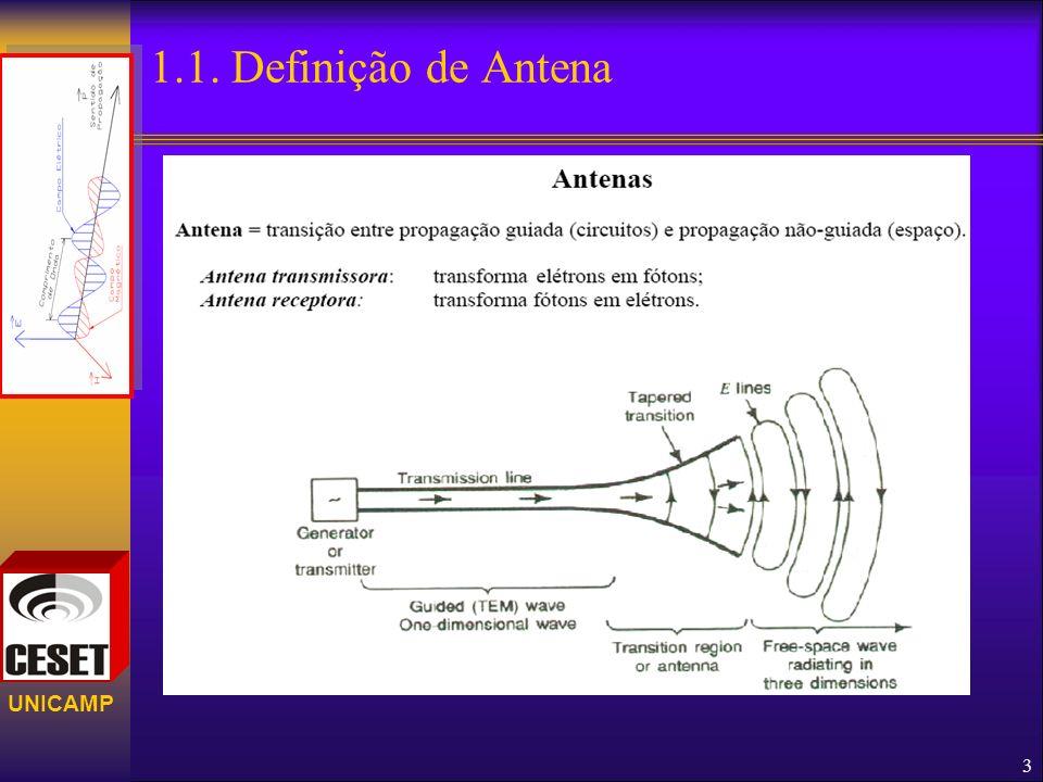 UNICAMP 1.2.Antena isotrópica 4 Seu padrão de radiação é uma esfera e sua eficiência é 100%
