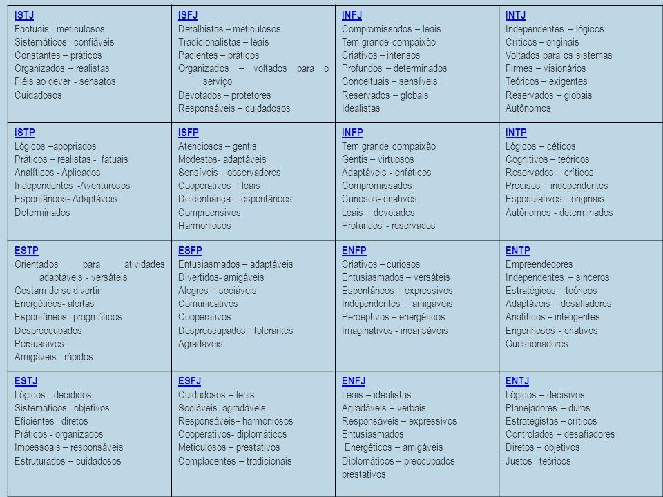 ISTJ Factuais - meticulosos Sistemáticos - confiáveis Constantes – práticos Organizados – realistas Fiéis ao dever - sensatos Cuidadosos ISFJ Detalhis