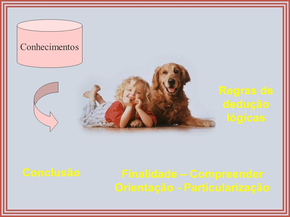 Conhecimentos Regras de dedução lógicas Conclusão Finalidade – Compreender Orientação - Particularização