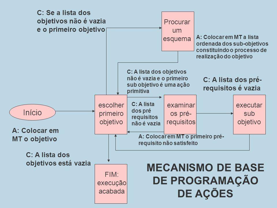 Início escolher primeiro objetivo examinar os pré- requisitos executar sub objetivo FIM: execução acabada Procurar um esquema A: Colocar em MT o objet