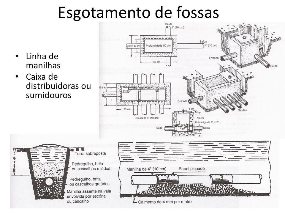 Linha de manilhas Caixa de distribuidoras ou sumidouros Esgotamento de fossas
