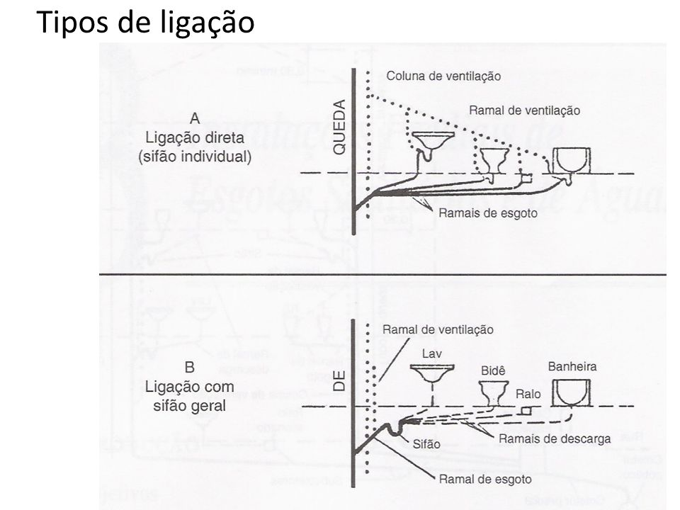 Filtro Anaeróbico Deve estar contido em um tanque de forma cilíndrica ou prismática de seção quadrada com um fundo falso perfurado.