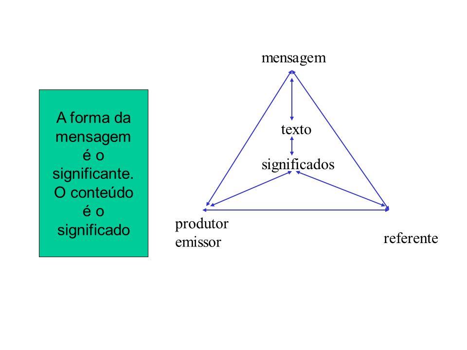 A forma da mensagem é o significante. O conteúdo é o significado mensagem texto significados produtor emissor referente