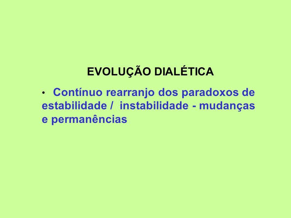 EVOLUÇÃO DIALÉTICA Contínuo rearranjo dos paradoxos de estabilidade / instabilidade - mudanças e permanências