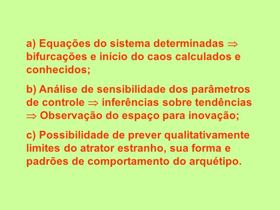 a) Equações do sistema determinadas bifurcações e início do caos calculados e conhecidos; b) Análise de sensibilidade dos parâmetros de controle infer