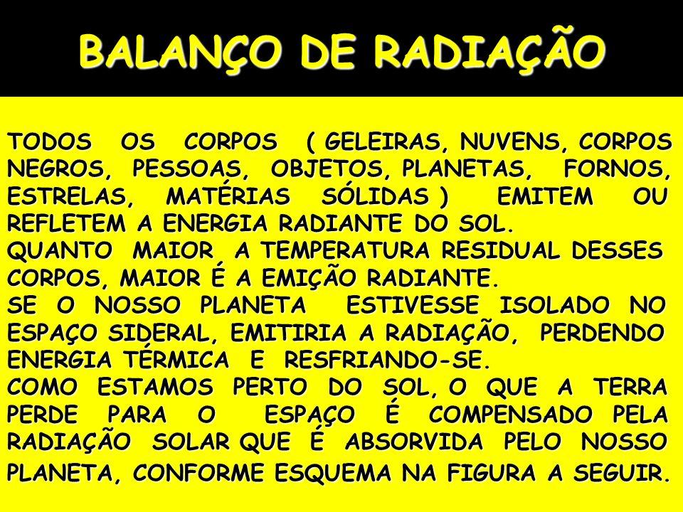 BALANÇO DE RADIAÇÃO TODOS OS CORPOS ( GELEIRAS, NUVENS, CORPOS NEGROS, PESSOAS, OBJETOS, PLANETAS, FORNOS, ESTRELAS, MATÉRIAS SÓLIDAS ) EMITEM OU REFL