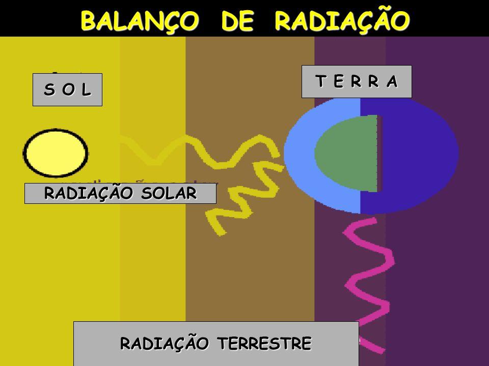 BALANÇO DE RADIAÇÃO RADIAÇÃO TERRESTRE RADIAÇÃO SOLAR S O L T E R R A