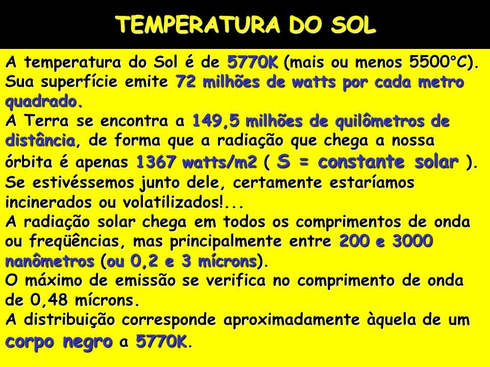 TEMPERATURA DO SOL A temperatura do Sol é de 5770K (mais ou menos 5500°C). Sua superfície emite 72 milhões de watts por cada metro quadrado. A Terra s