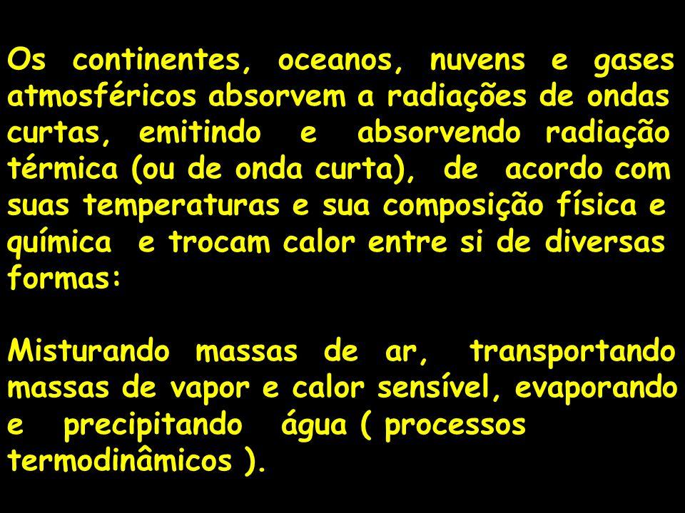 Os continentes, oceanos, nuvens e gases atmosféricos absorvem a radiações de ondas curtas, emitindo e absorvendo radiação térmica (ou de onda curta),