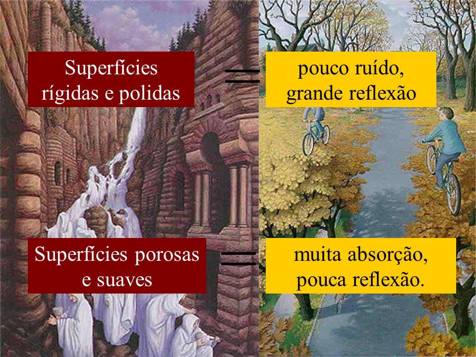 Superfícies rígidas e polidas pouco ruído, grande reflexão Superfícies porosas e suaves muita absorção, pouca reflexão. = =