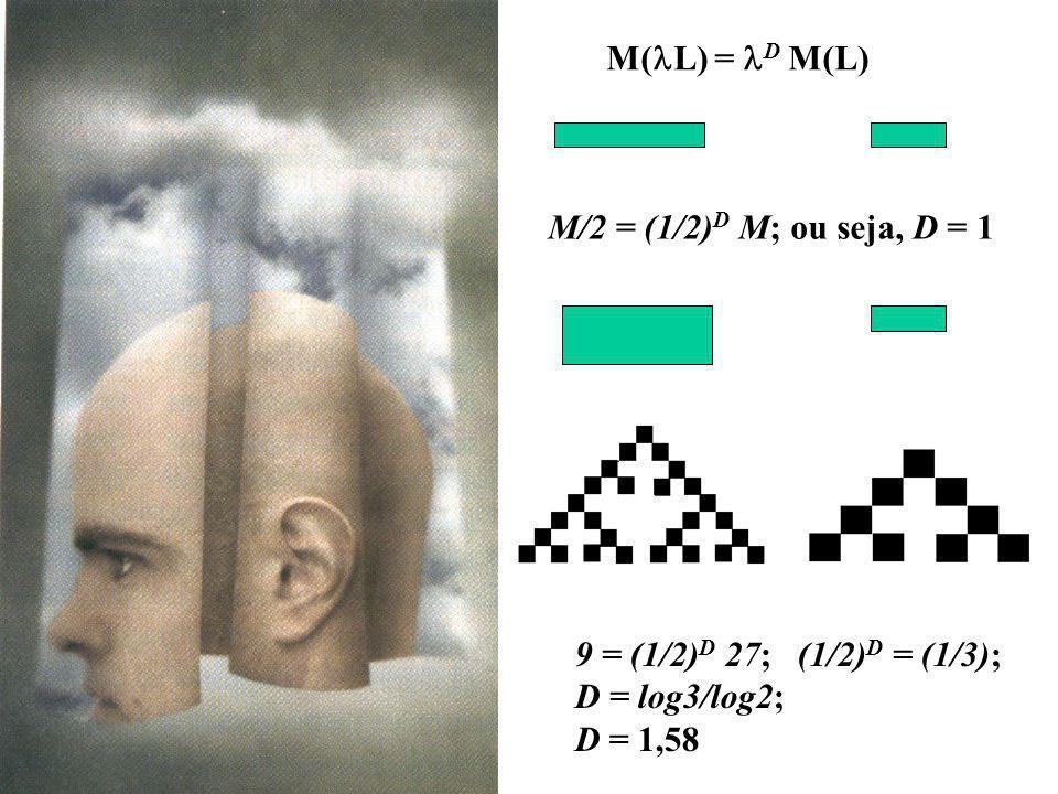 M( L) = D M(L) M/2 = (1/2) D M; ou seja, D = 1 9 = (1/2) D 27; (1/2) D = (1/3); D = log3/log2; D = 1,58