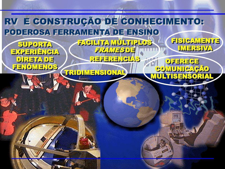 RV E CONSTRUÇÃO DE CONHECIMENTO: PODEROSA FERRAMENTA DE ENSINO RV E CONSTRUÇÃO DE CONHECIMENTO: PODEROSA FERRAMENTA DE ENSINO SUPORTA EXPERIÊNCIA DIRE
