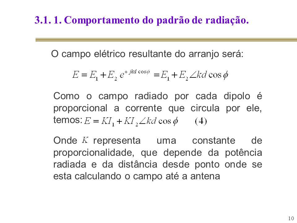 10 3.1. 1. Comportamento do padrão de radiação. O campo elétrico resultante do arranjo será: Como o campo radiado por cada dipolo é proporcional a cor