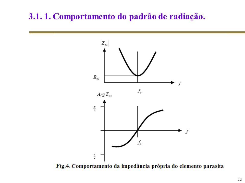 13 3.1. 1. Comportamento do padrão de radiação.
