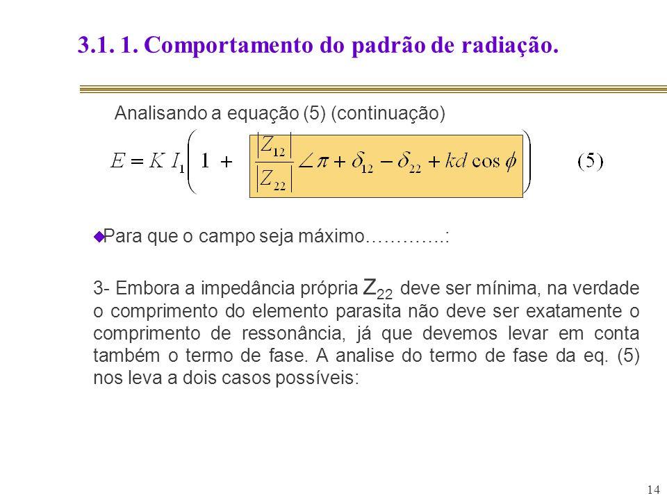 14 3.1. 1. Comportamento do padrão de radiação. Analisando a equação (5) (continuação) Para que o campo seja máximo………….: 3- Embora a impedância própr