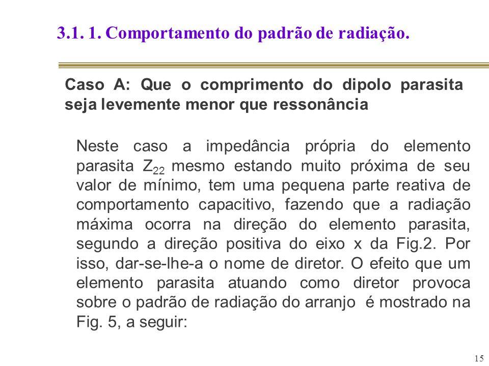 15 3.1. 1. Comportamento do padrão de radiação. Caso A: Que o comprimento do dipolo parasita seja levemente menor que ressonância Neste caso a impedân