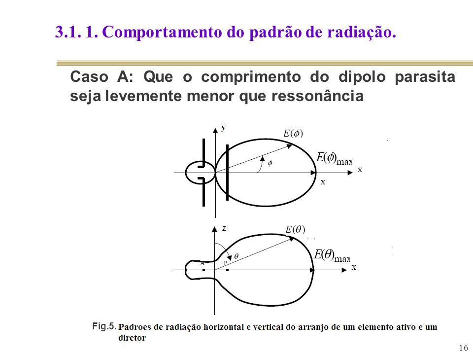 16 3.1. 1. Comportamento do padrão de radiação. Caso A: Que o comprimento do dipolo parasita seja levemente menor que ressonância Fig.5.