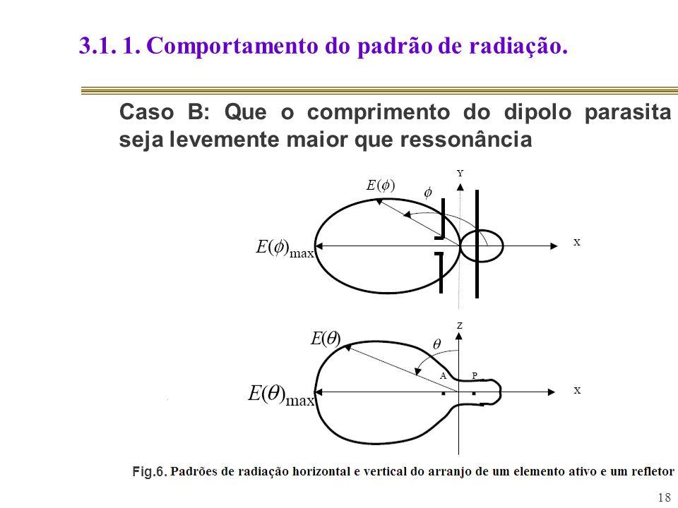 18 3.1. 1. Comportamento do padrão de radiação. Caso B: Que o comprimento do dipolo parasita seja levemente maior que ressonância Fig.6.