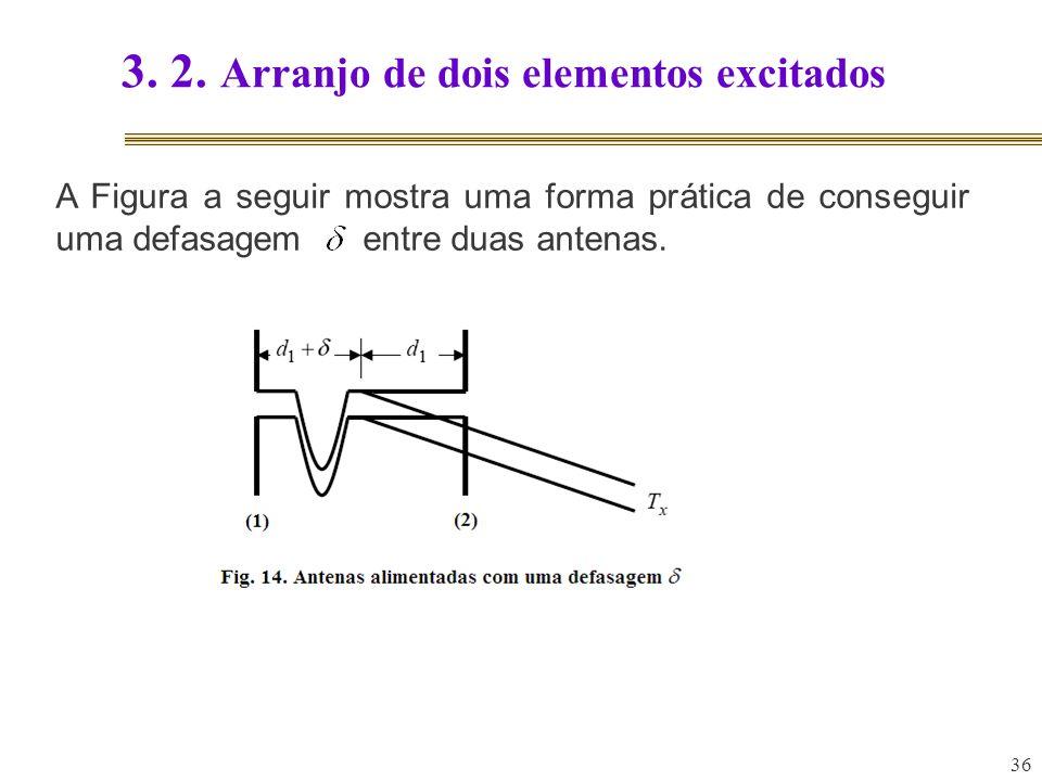 36 3. 2. Arranjo de dois elementos excitados A Figura a seguir mostra uma forma prática de conseguir uma defasagem entre duas antenas.