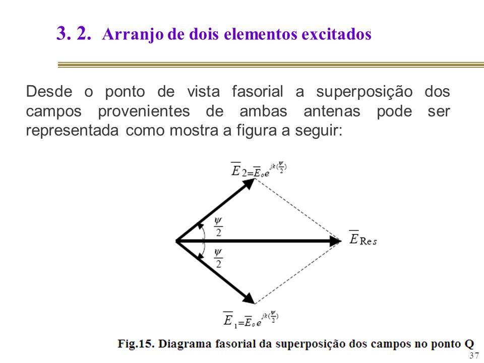37 3. 2. Arranjo de dois elementos excitados Desde o ponto de vista fasorial a superposição dos campos provenientes de ambas antenas pode ser represen