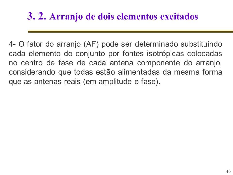 40 3. 2. Arranjo de dois elementos excitados 4- O fator do arranjo (AF) pode ser determinado substituindo cada elemento do conjunto por fontes isotróp